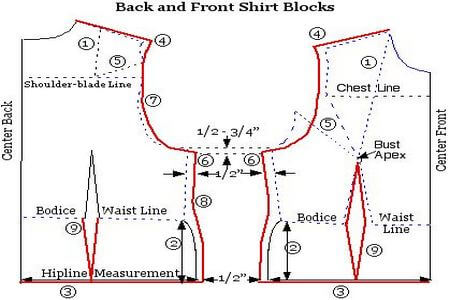 Block pattern used in apparel industry