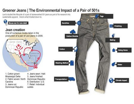 Eco friendly blue jeans or denim