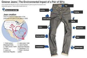 Eco friendly blue jeans or denim