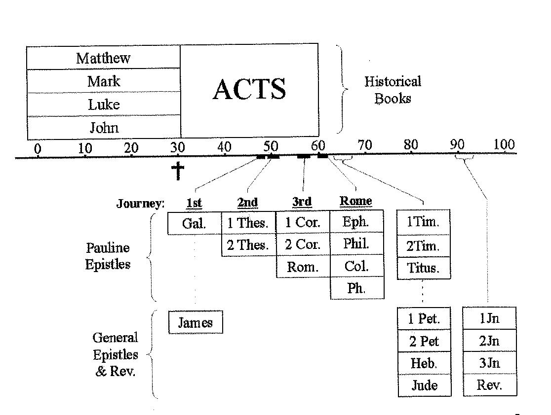 A Biblical Timeline For The Old And New Testaments