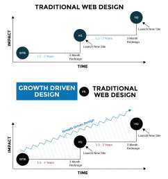 there are three main benefits to growth driven design  [ 1093 x 1208 Pixel ]
