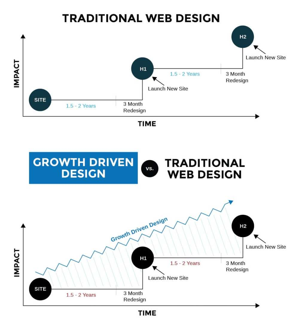 medium resolution of there are three main benefits to growth driven design