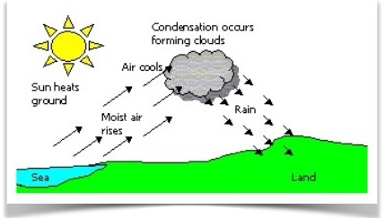 frontal rainfall diagram data flow level 0 1 2 weather and climate geography image