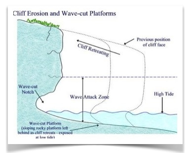 wave cut platform diagram 6 wire trailer plug wiring coastal environments | geography