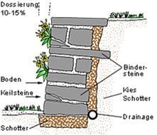steinmauer selber bauen | moregs, Gartenarbeit ideen