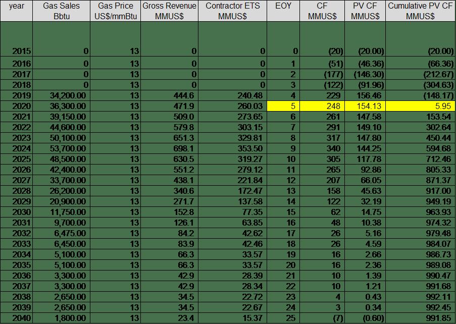Hawaii wg pay scale 2019