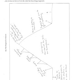 hw for monday finish my plot diagram packet completely  [ 1275 x 1644 Pixel ]