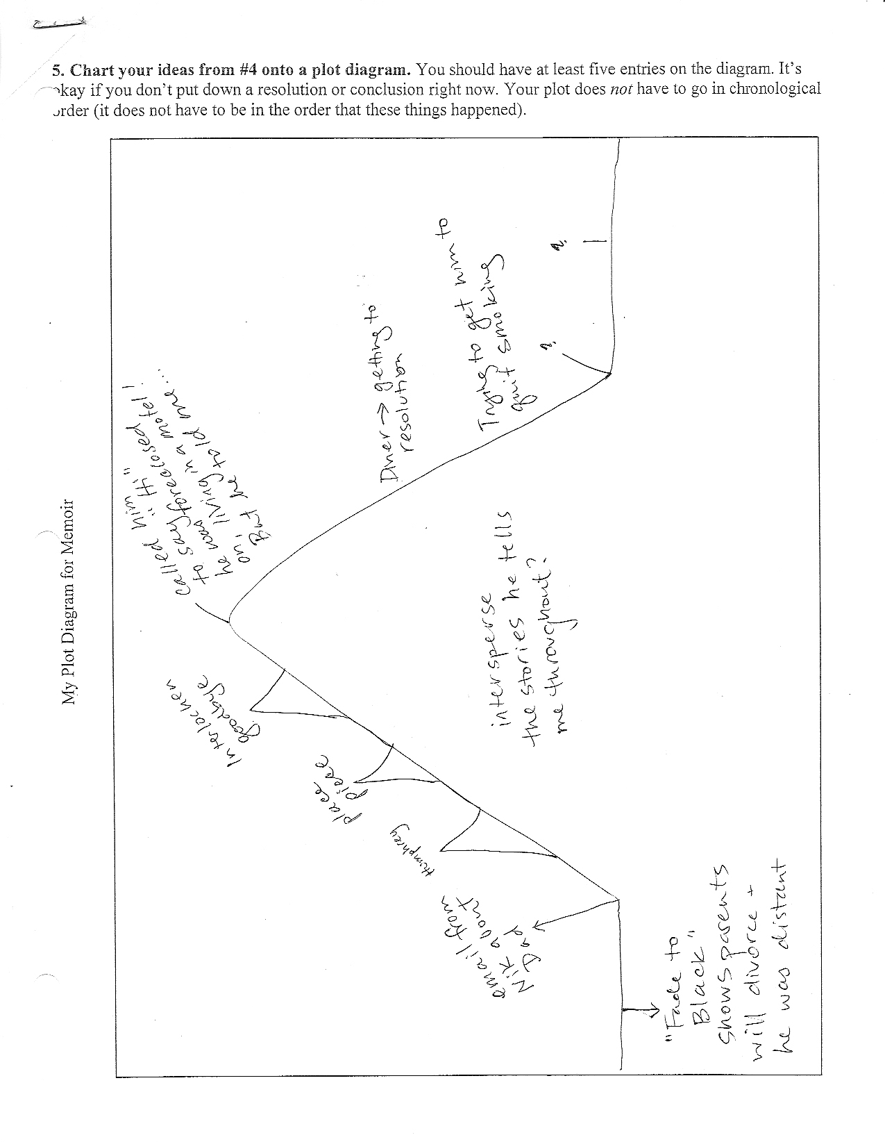 hight resolution of hw for monday finish my plot diagram packet completely
