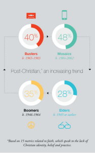 Barna-Unchurched Trends