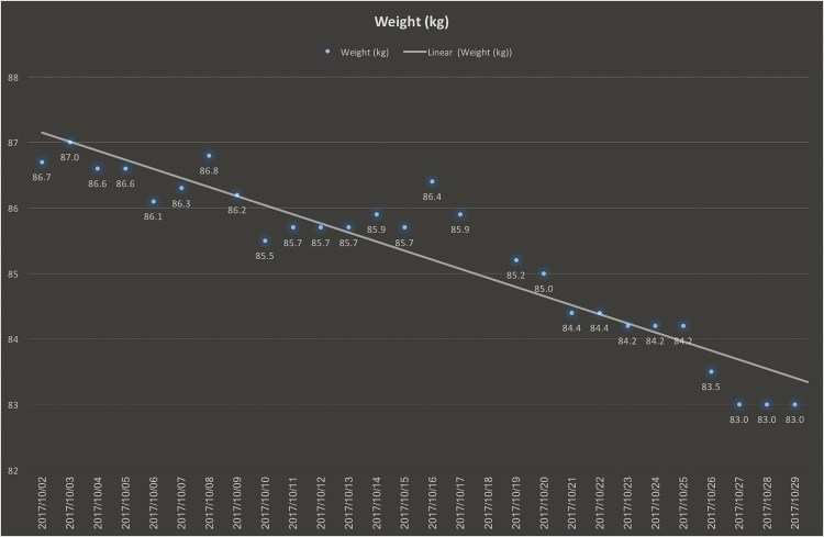 Weight chart Gary Lum four kilograms