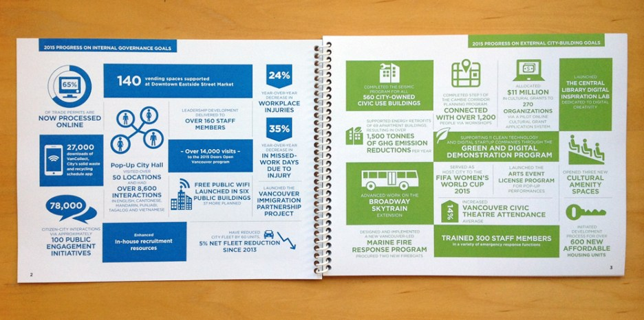 2016 Corporate Plan | Info-graphics