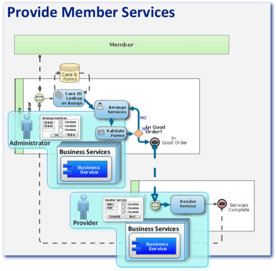 Web-UI and Business Services identified and aligned to task and process requirements.