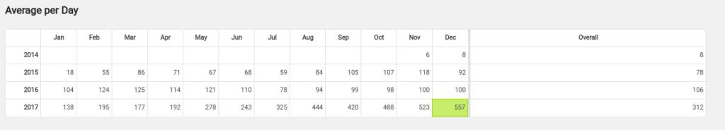 Daily blog statistics