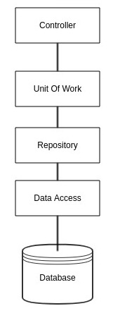 Correct Repository Pattern