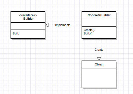 Builder Pattern UML
