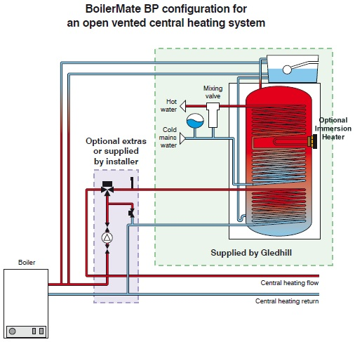 hot water system wiring diagram fender nashville tele gledhill boilermate bp ov pipework and installation schematic open bmbp configuration