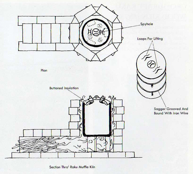 Download Plans for building a wood fired kiln Plans DIY