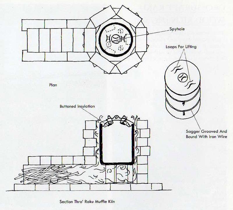 DIY Wood Fired Kiln Plans PDF Download woodworking plans