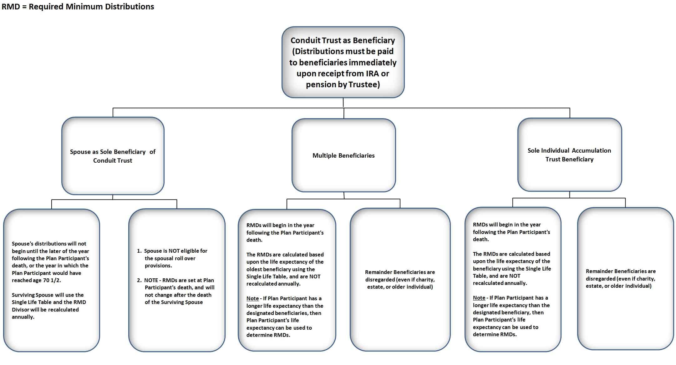 Inherited Ira Distribution Table