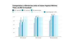 comparativa y diferencias entre el ingreso mínimo vital y la rgi