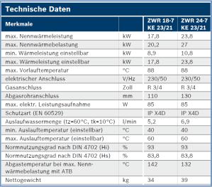 SEMA GmbH Junkers ZWR 187 KE TechnischeDaten Gas Kombitherme Heizung Warmwasser Installateur Montage Wien