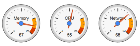 google_gauge_charts