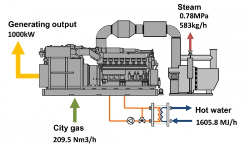 New 1,000kw gas engine CHP launched by MHI and Tokyo Gas