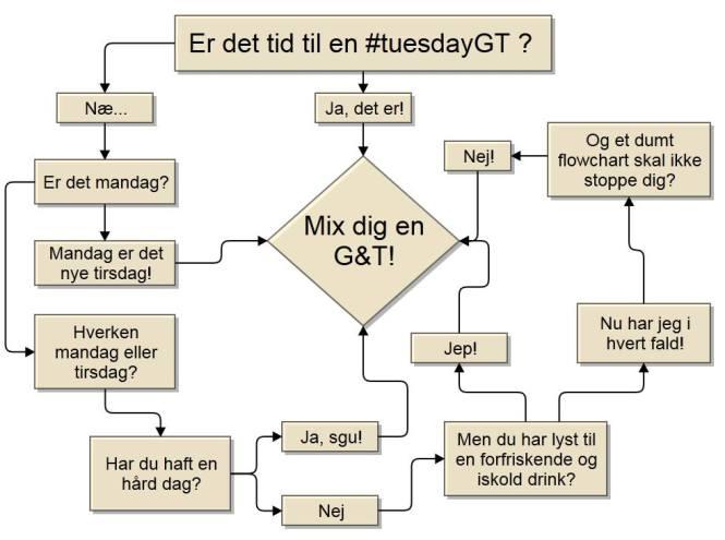 Er det #tuesdayGT-dag?
