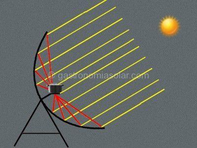 Cocina solar parablica Funcionamiento temperatura tipos