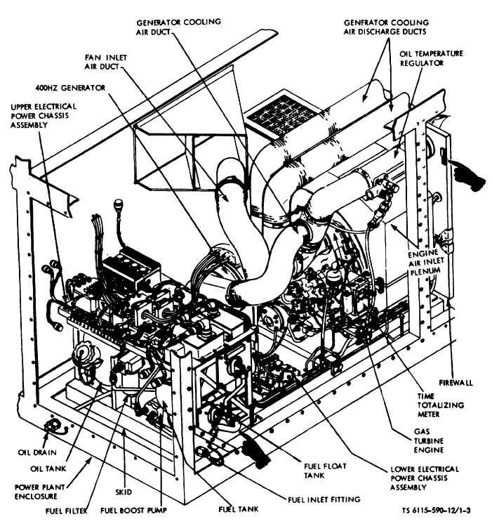 Figure 1-3. Gas Turbine engine Power Plant. (TS 6115-590