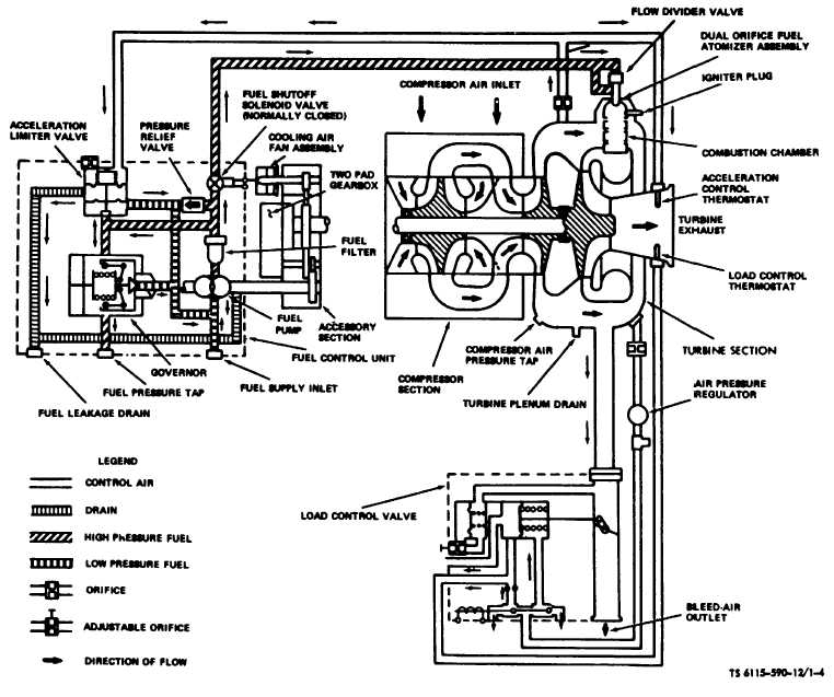 Figure 1-4. Engine Fuel and Bleed-Air control System
