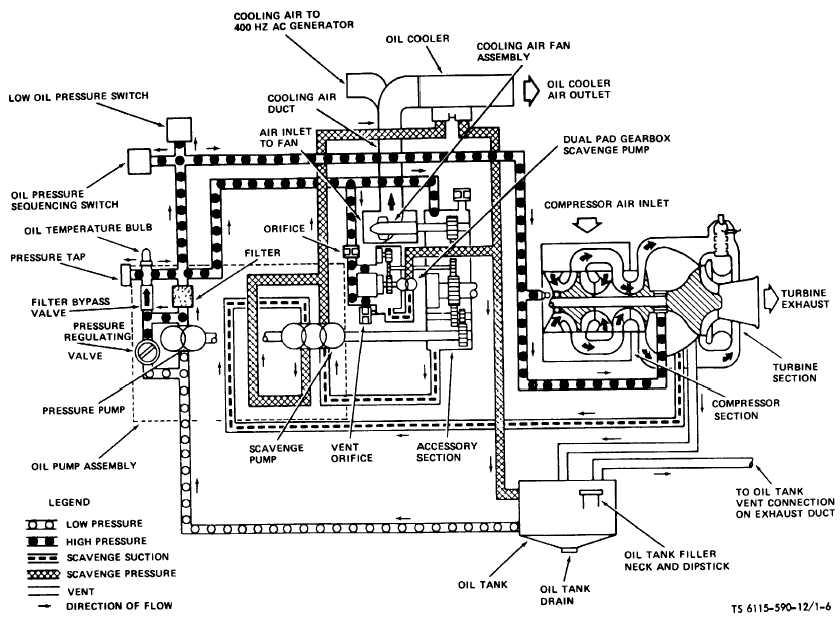 Gas Turbine Engine Diagram Gas Turbine Repair Manual