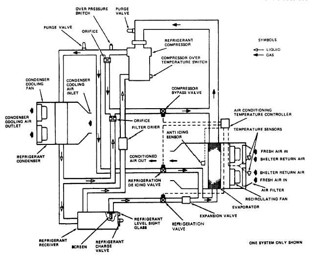 Figure 1-9. Cooled Air System Schematic. (TS 6115-590-12/1-9)