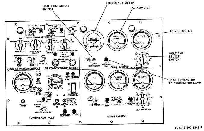 Figure 2-7. Instrument Panel (60 Hz Electrical). (TS 6115