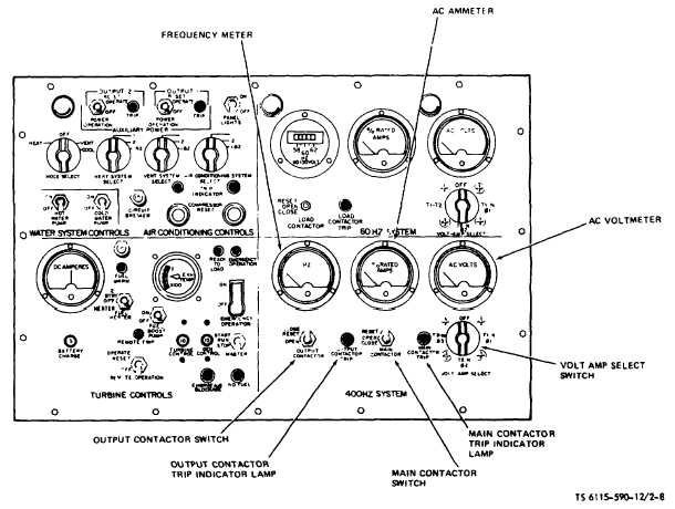 Figure 2-8. Instrument Panel (400 Hz Electrical). (TS 6115