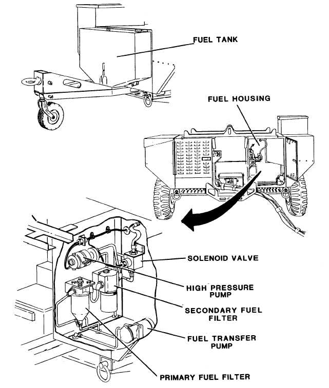Figure 4-22. Fuel System Components