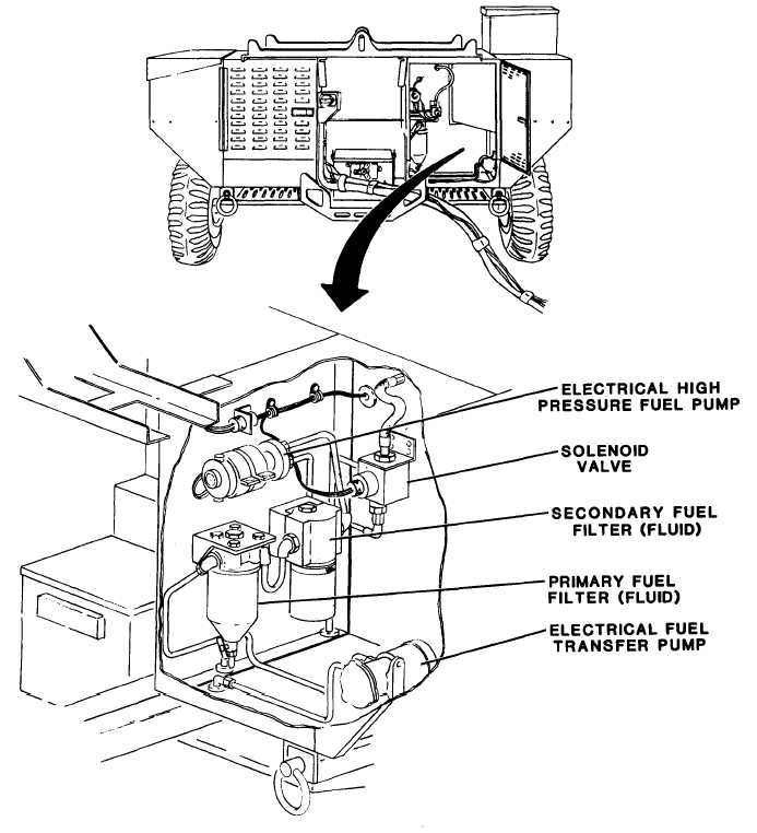 Figure 3-7. Inspection of Internal Fuel System Components
