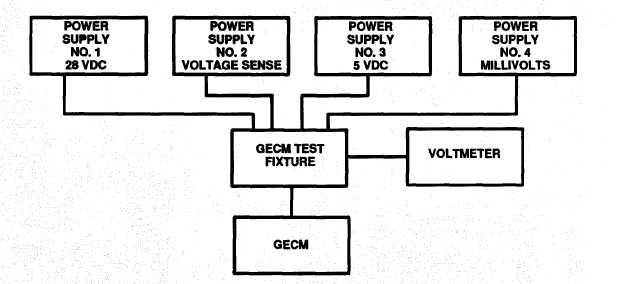 Figure 4-1. GECM Test Setup