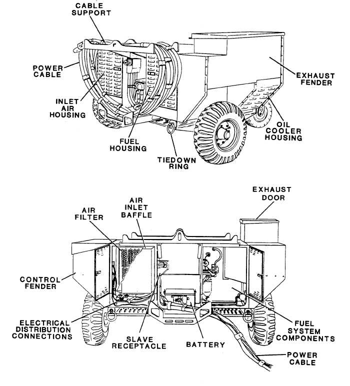 Figure 1-2. Aviation Generator Set, Rear View