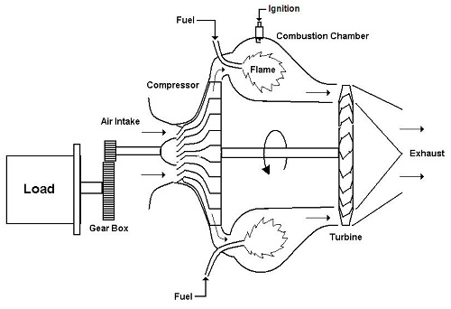 Microturbines Technical Guide and Blog