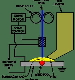 2000px submerged arc welding schematic svg gas tungsten arc welding process  [ 2000 x 2303 Pixel ]