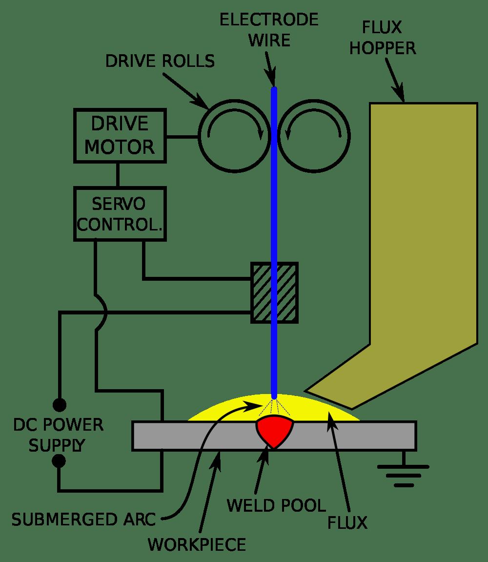 medium resolution of 2000px submerged arc welding schematic svg gas tungsten arc welding process