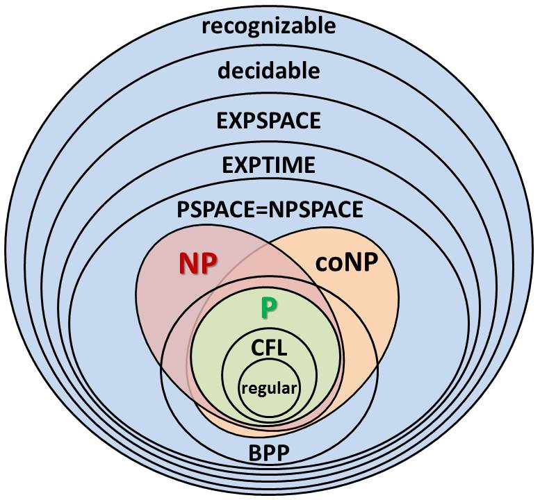 P  Np  Np-complete  Np-hard