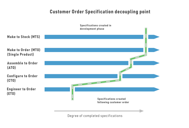 customer order specification decoupling chart