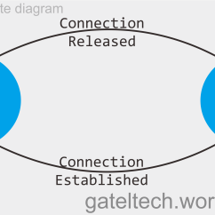 Umts Network Architecture Diagram 7 Way Trailer Wire 4g Lte Basic Part Ii Evolved Packet Core