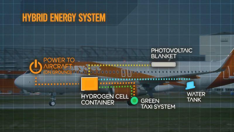 easyJet Hybrid plane - Energy System (c) easyJet