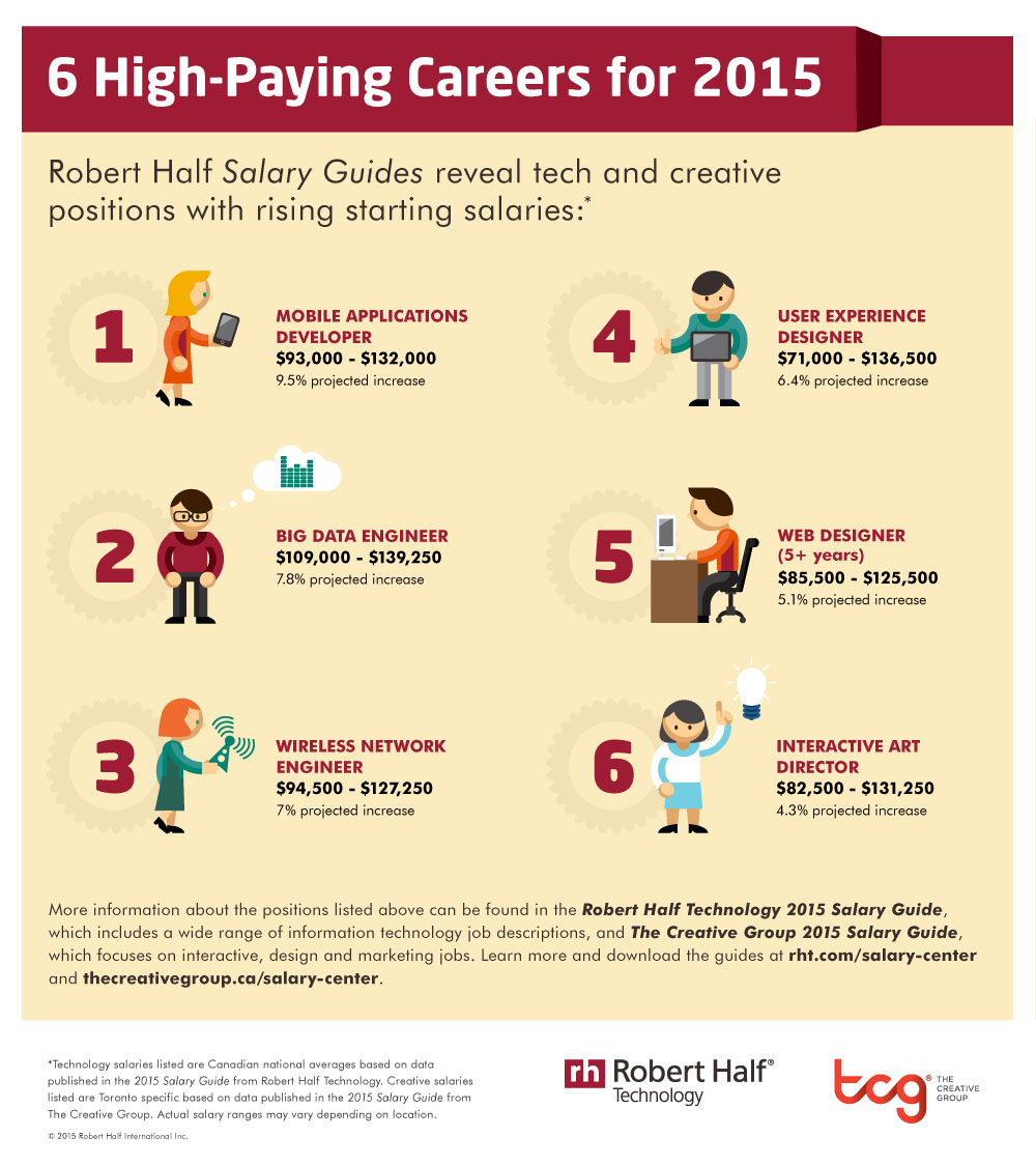 ROBERT HALF TECHNOLOGY - 6 High-Paying Jobs for 2015