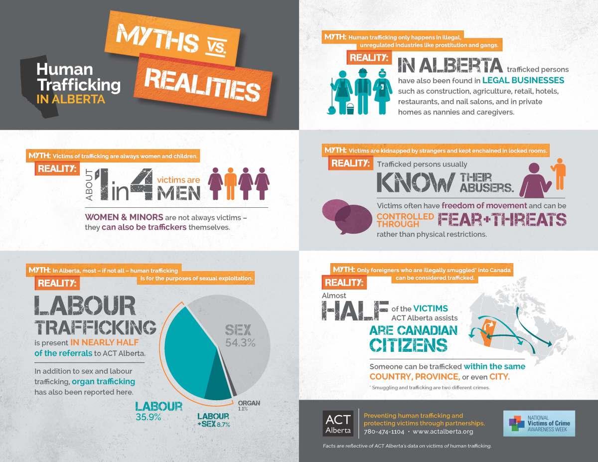 Infographic on Human Trafficking