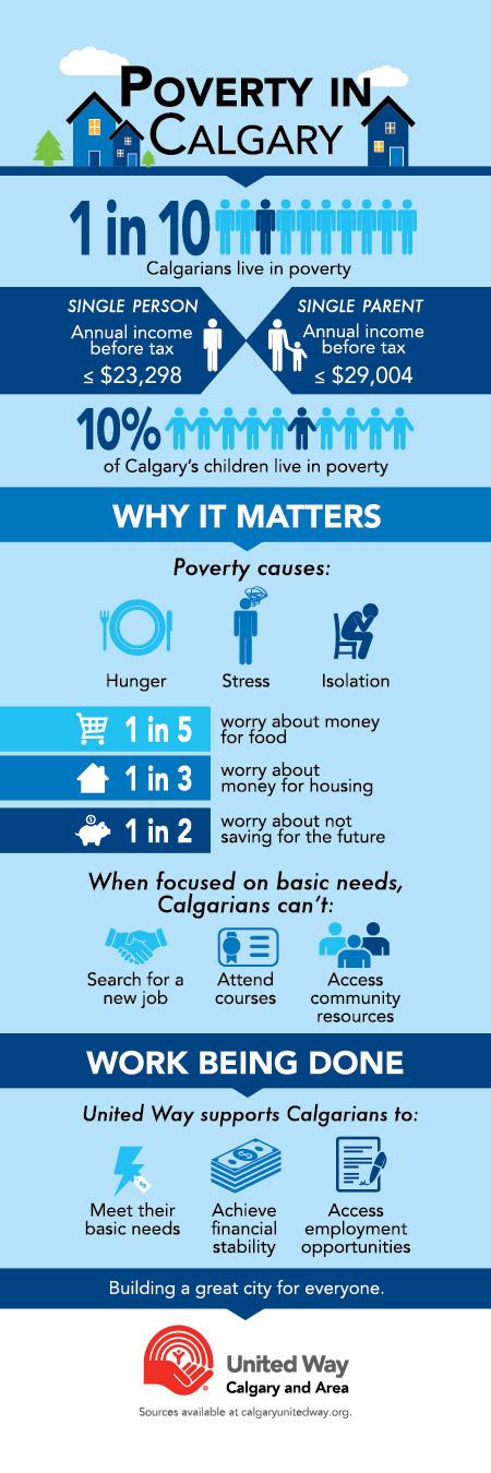 poverty-in-calgary-infographic