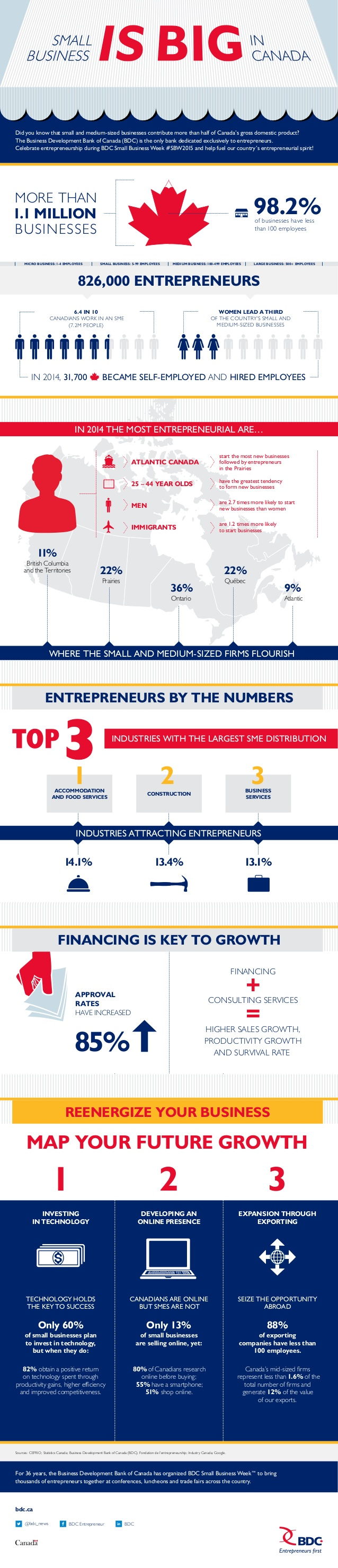 small-business-is-big-in-canada-inforgraphic